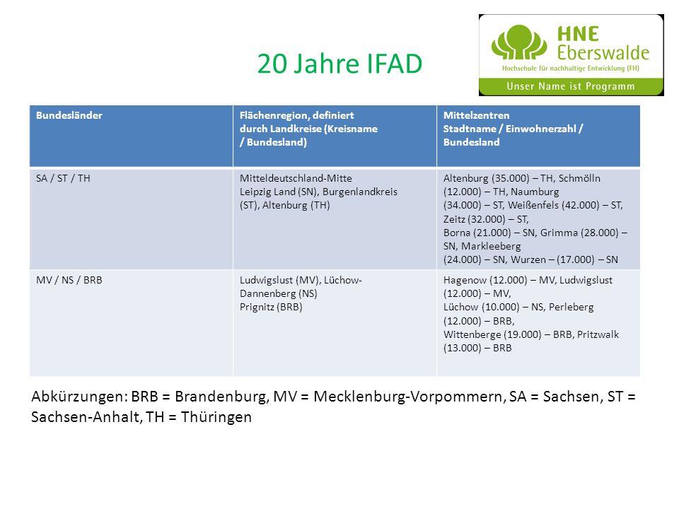 20 Jahre IFAD BundesländerFlächenregion, definiert durch Landkreise (Kreisname / Bundesland) Mittelzentren Stadtname / Einwohnerzahl / Bundesland SA /
