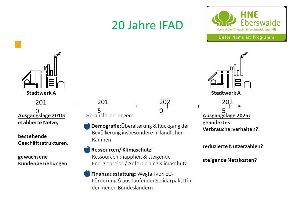 20 Jahre IFAD Stadtwerk A Herausforderungen: Demografie:Überalterung & Rückgang der Bevölkerung insbesondere in ländlichen Räumen Ressourcen/ Klimasch