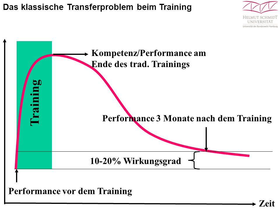 Zeit Performance vor dem Training Kompetenz/Performance am Ende des trad. Trainings Performance 3 Monate nach dem Training 10-20% Wirkungsgrad Trainin