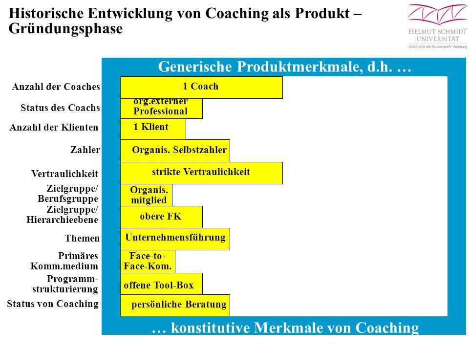 Zeit Performance vor dem Training Kompetenz/Performance am Ende des trad.