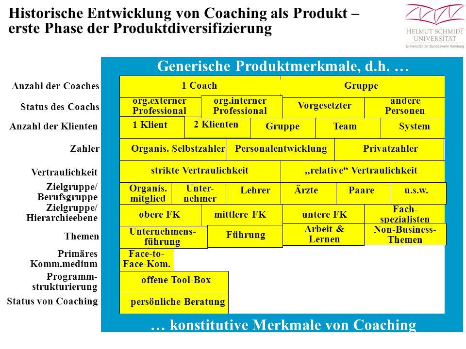 Produktdiversifizierungsstrategien für das Virtuelle Mitarbeitercoaching (VMC) Neue Coachingprodukte, die sich auf traditionelle nutzen-/kostenbegründete Bedarfe beziehen Neue Coachingprodukte, die sich auf innovative nutzen-/kostenbegründete Bedarfe beziehen Anreicherung trad.