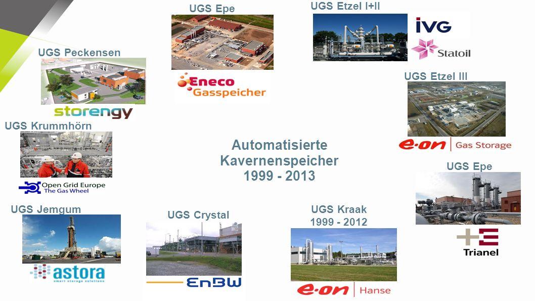 Energiewende Energiespeicher Power-To-Gas Methanisierung Wasserstoff Mobilität CO2-Zertifikate KWK NomiX – Sicherheit und Schutz bei zyklischen Fahrweisen vs.