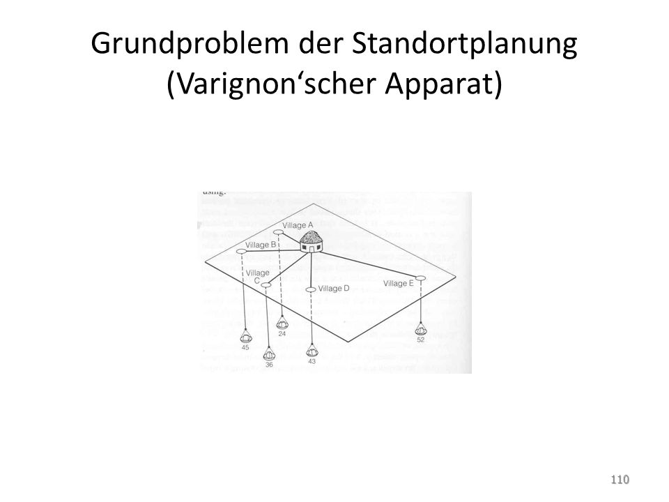 Grundproblem der Standortplanung (Varignonscher Apparat) 110