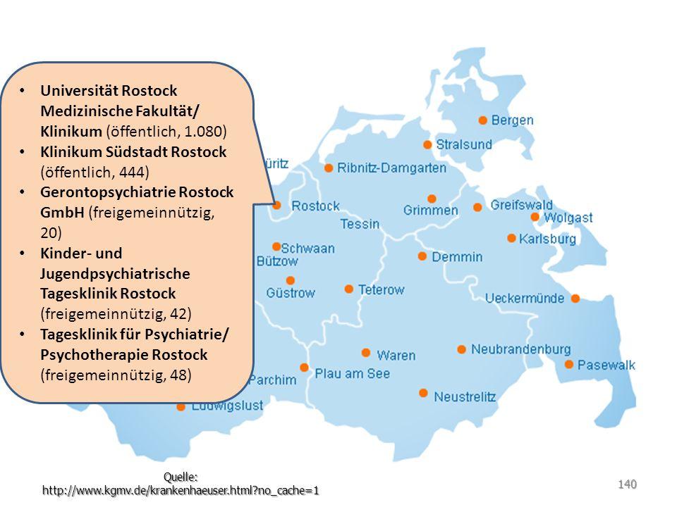 Universität Rostock Medizinische Fakultät/ Klinikum (öffentlich, 1.080) Klinikum Südstadt Rostock (öffentlich, 444) Gerontopsychiatrie Rostock GmbH (f