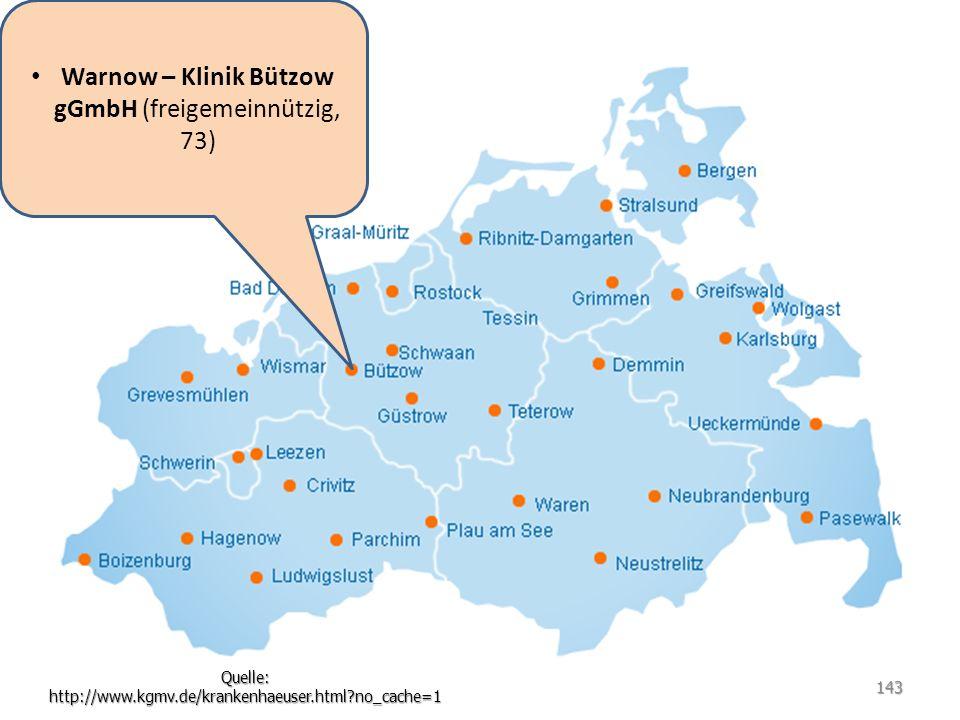 Warnow – Klinik Bützow gGmbH (freigemeinnützig, 73) Quelle: http://www.kgmv.de/krankenhaeuser.html?no_cache=1 143