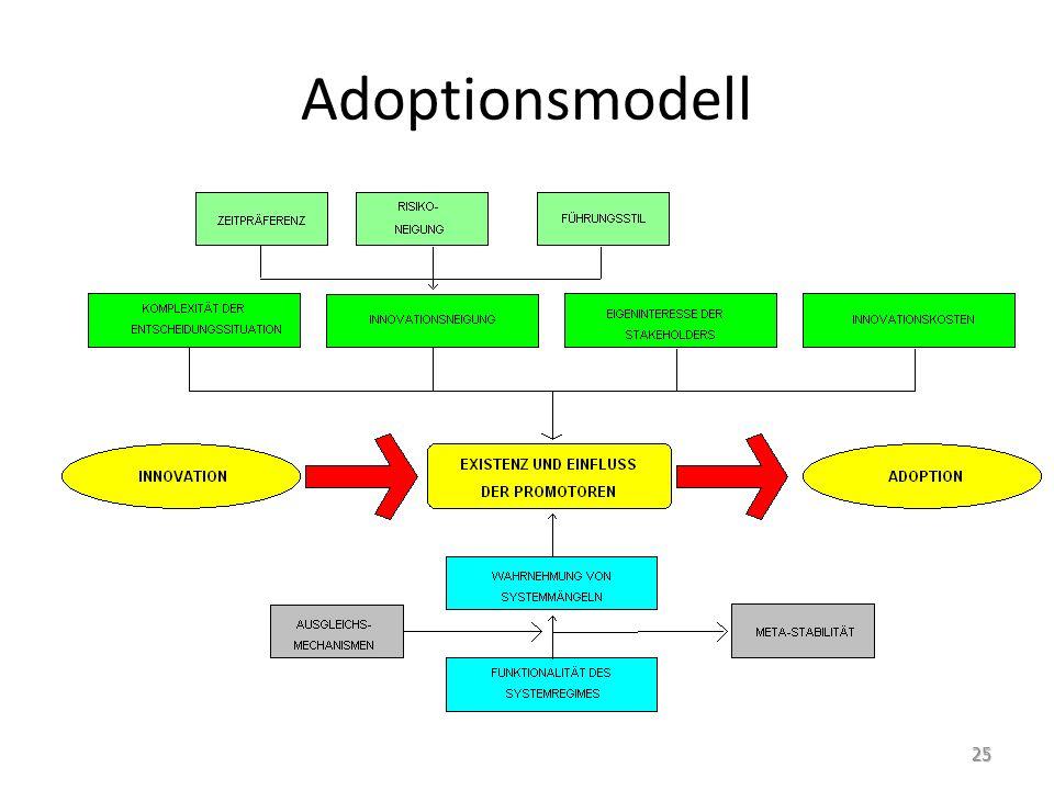 Adoptionsmodell 25