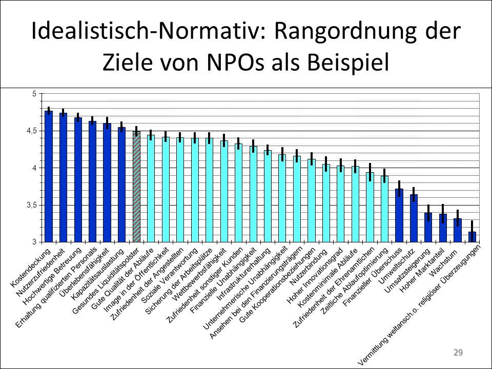 Idealistisch-Normativ: Rangordnung der Ziele von NPOs als Beispiel 29