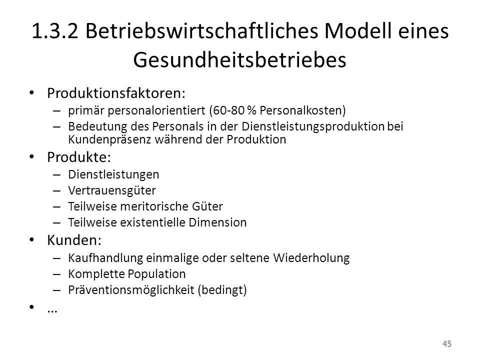 1.3.2 Betriebswirtschaftliches Modell eines Gesundheitsbetriebes Produktionsfaktoren: – primär personalorientiert (60-80 % Personalkosten) – Bedeutung