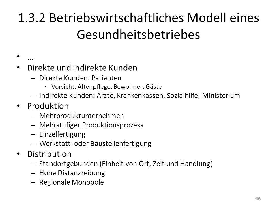 1.3.2 Betriebswirtschaftliches Modell eines Gesundheitsbetriebes … Direkte und indirekte Kunden – Direkte Kunden: Patienten Vorsicht: Altenpflege: Bew