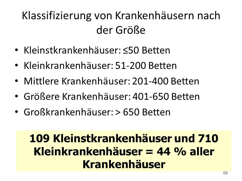 Klassifizierung von Krankenhäusern nach der Größe Kleinstkrankenhäuser: 50 Betten Kleinkrankenhäuser: 51-200 Betten Mittlere Krankenhäuser: 201-400 Be