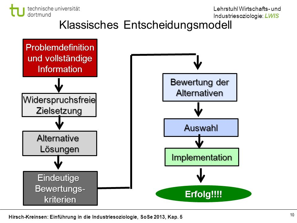 Hirsch-Kreinsen: Einführung in die Industriesoziologie, SoSe 2013, Kap. 5 Lehrstuhl Wirtschafts- und Industriesoziologie: LWIS 10 Klassisches Entschei