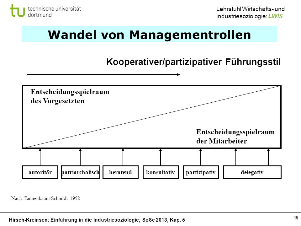 Hirsch-Kreinsen: Einführung in die Industriesoziologie, SoSe 2013, Kap. 5 Lehrstuhl Wirtschafts- und Industriesoziologie: LWIS 19 Wandel von Managemen
