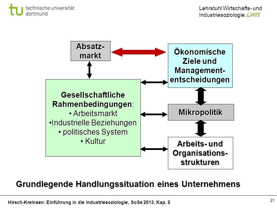 Hirsch-Kreinsen: Einführung in die Industriesoziologie, SoSe 2013, Kap. 5 Lehrstuhl Wirtschafts- und Industriesoziologie: LWIS 21 Absatz-markt Ökonomi