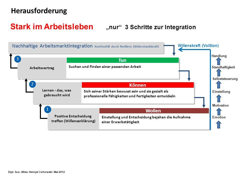 SELBST-Kontrolle geben (digitale Unterstützungsplattform) Dipl.