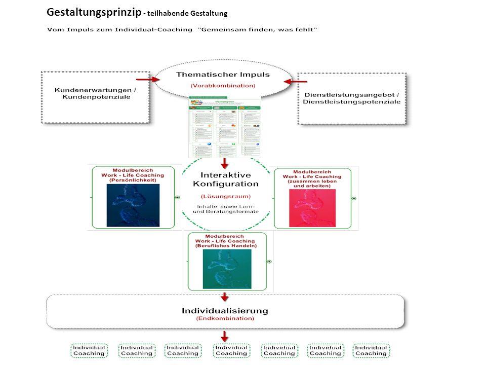 Über den Impuls zum Individual-Coaching (interaktive Wertschöpfung) Dipl.
