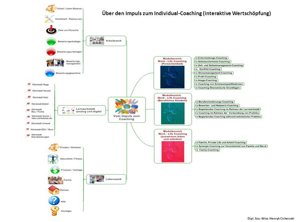 Über den Impuls zum Individual-Coaching (interaktive Wertschöpfung) Dipl. Soz.-Wiss. Henryk Cichowski