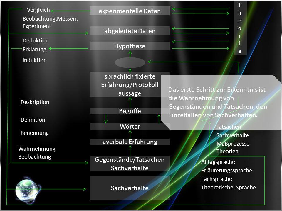 experimentelle Daten abgeleitete Daten Hypothese sprachlich fixierte Erfahrung/Protokoll aussage Begriffe Wörter averbale Erfahrung Gegenstände/Tatsac