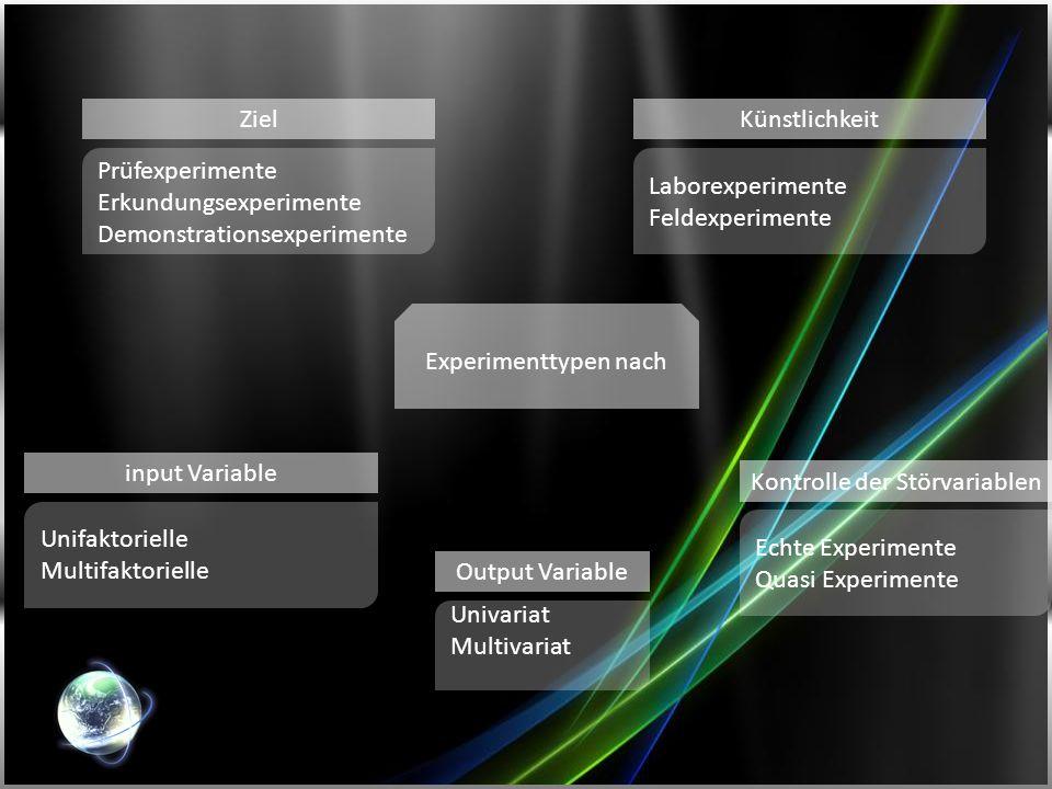 Prüfexperimente Erkundungsexperimente Demonstrationsexperimente Laborexperimente Feldexperimente Unifaktorielle Multifaktorielle Experimenttypen nach