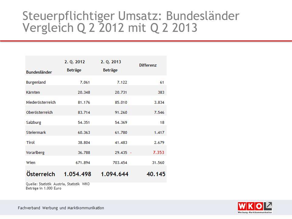 Fachverband Werbung und Marktkommunikation Steuerpflichtiger Umsatz: Bundesländer Vergleich Q 2 2012 mit Q 2 2013 Quelle: Statistik Austria, Statistik WKO Beträge in 1.000 Euro