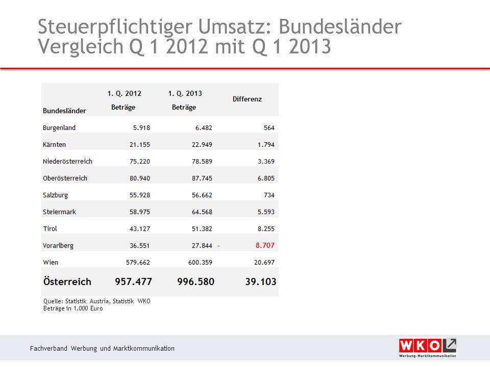 Fachverband Werbung und Marktkommunikation Steuerpflichtiger Umsatz: Bundesländer Vergleich Q 1 2012 mit Q 1 2013 Quelle: Statistik Austria, Statistik WKO Beträge in 1.000 Euro