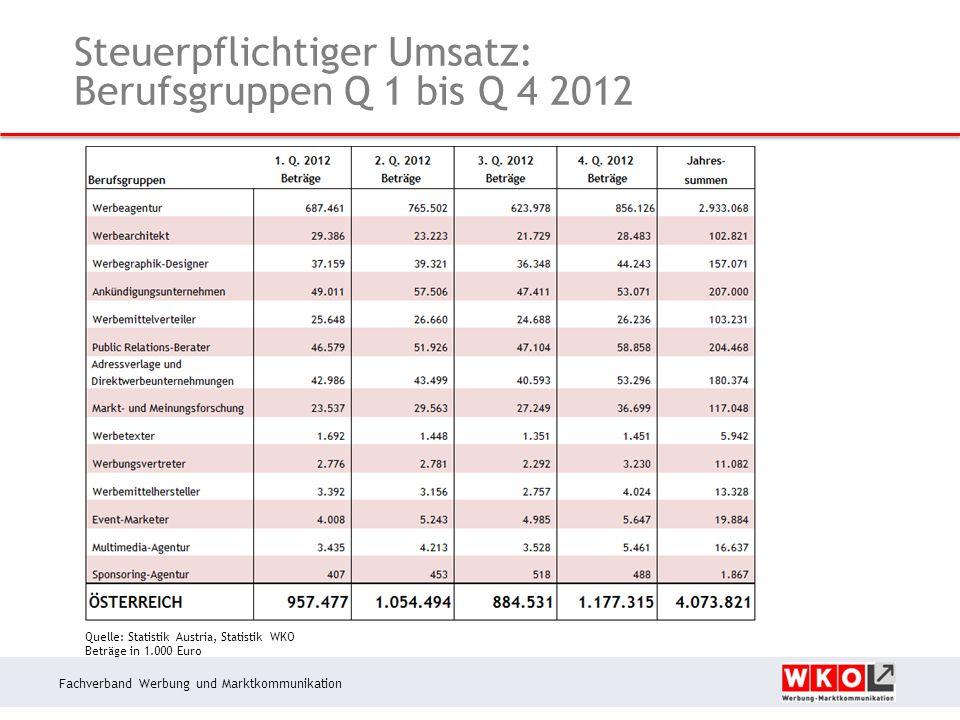 Fachverband Werbung und Marktkommunikation Steuerpflichtiger Umsatz: Berufsgruppen Q 1 bis Q 4 2012 Quelle: Statistik Austria, Statistik WKO Beträge in 1.000 Euro