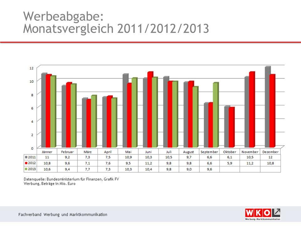 Fachverband Werbung und Marktkommunikation Werbeabgabe: Monatsvergleich 2011/2012/2013 Datenquelle: Bundesministerium für Finanzen, Grafik FV Werbung, Beträge in Mio.