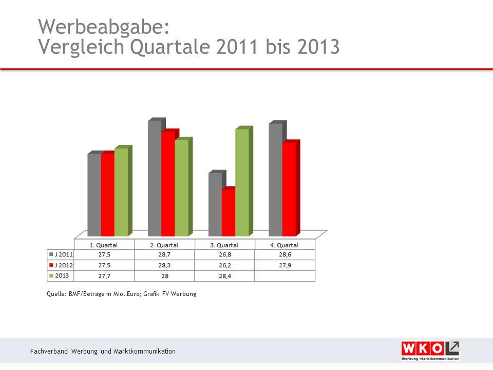 Fachverband Werbung und Marktkommunikation Werbeabgabe: Vergleich Quartale 2011 bis 2013 Quelle: BMF/Beträge in Mio.