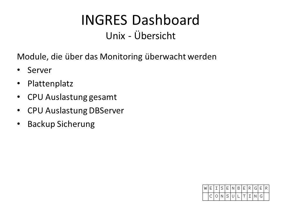 INGRES Dashboard Unix - Übersicht Module, die über das Monitoring überwacht werden Server Plattenplatz CPU Auslastung gesamt CPU Auslastung DBServer Backup Sicherung