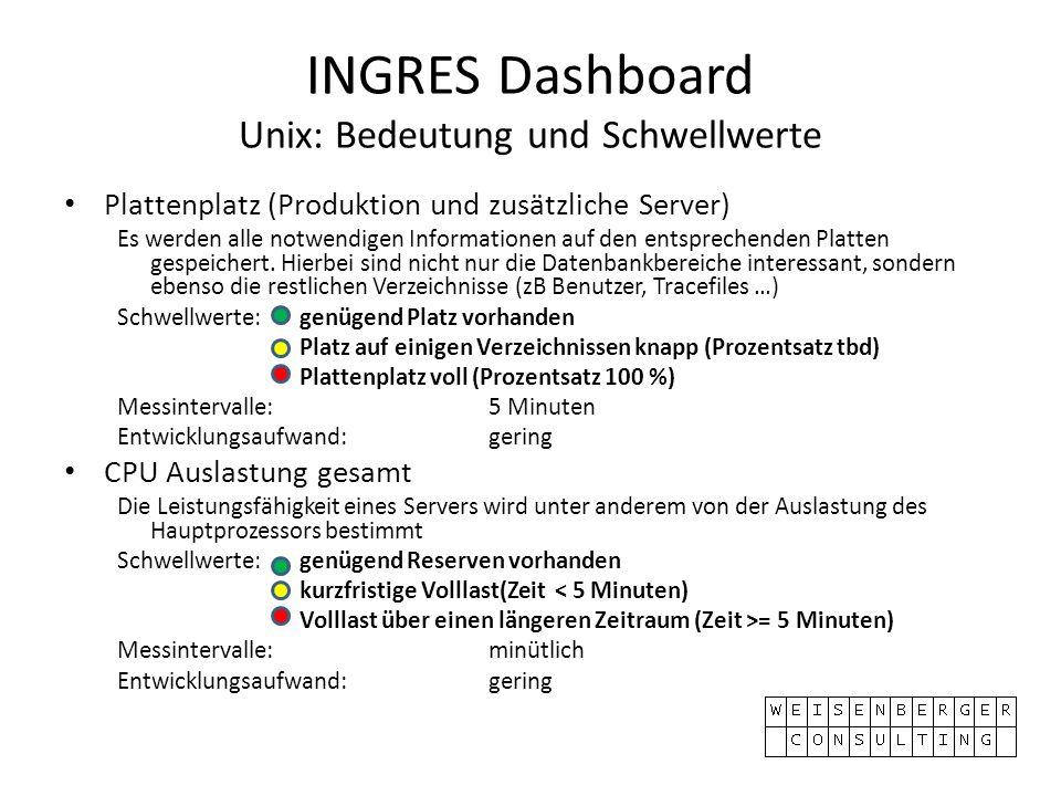 INGRES Dashboard Unix: Bedeutung und Schwellwerte Plattenplatz (Produktion und zusätzliche Server) Es werden alle notwendigen Informationen auf den entsprechenden Platten gespeichert.