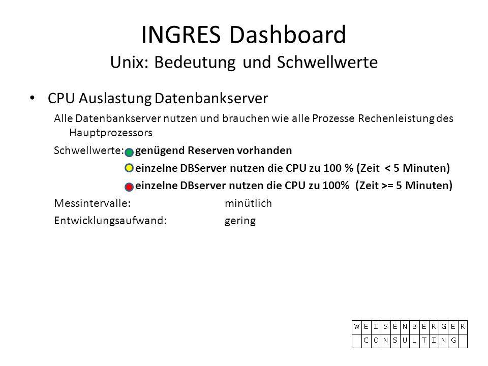 INGRES Dashboard Unix: Bedeutung und Schwellwerte CPU Auslastung Datenbankserver Alle Datenbankserver nutzen und brauchen wie alle Prozesse Rechenleis