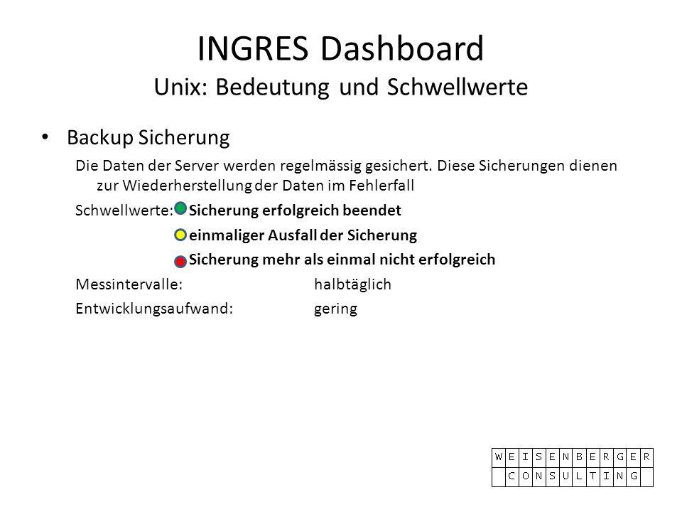 INGRES Dashboard Unix: Bedeutung und Schwellwerte Backup Sicherung Die Daten der Server werden regelmässig gesichert.