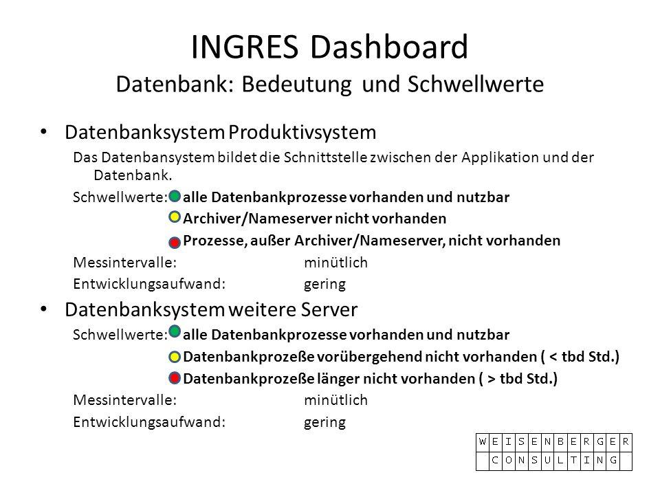 INGRES Dashboard Datenbank: Bedeutung und Schwellwerte Datenbanksystem Produktivsystem Das Datenbansystem bildet die Schnittstelle zwischen der Applik