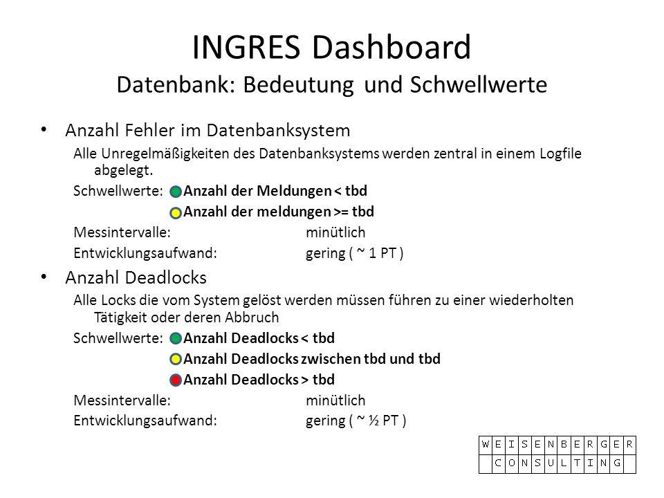 INGRES Dashboard Datenbank: Bedeutung und Schwellwerte Anzahl Fehler im Datenbanksystem Alle Unregelmäßigkeiten des Datenbanksystems werden zentral in einem Logfile abgelegt.