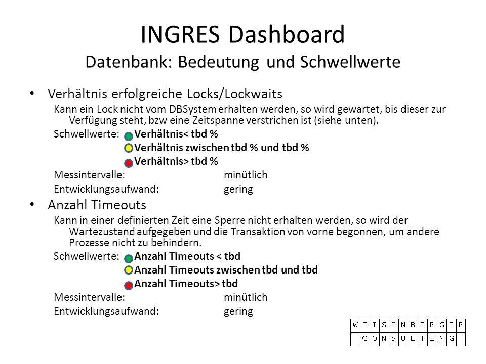 INGRES Dashboard Datenbank: Bedeutung und Schwellwerte Verhältnis erfolgreiche Locks/Lockwaits Kann ein Lock nicht vom DBSystem erhalten werden, so wird gewartet, bis dieser zur Verfügung steht, bzw eine Zeitspanne verstrichen ist (siehe unten).