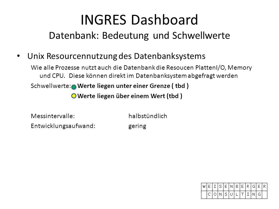 INGRES Dashboard Datenbank: Bedeutung und Schwellwerte Unix Resourcennutzung des Datenbanksystems Wie alle Prozesse nutzt auch die Datenbank die Resoucen PlattenI/O, Memory und CPU.