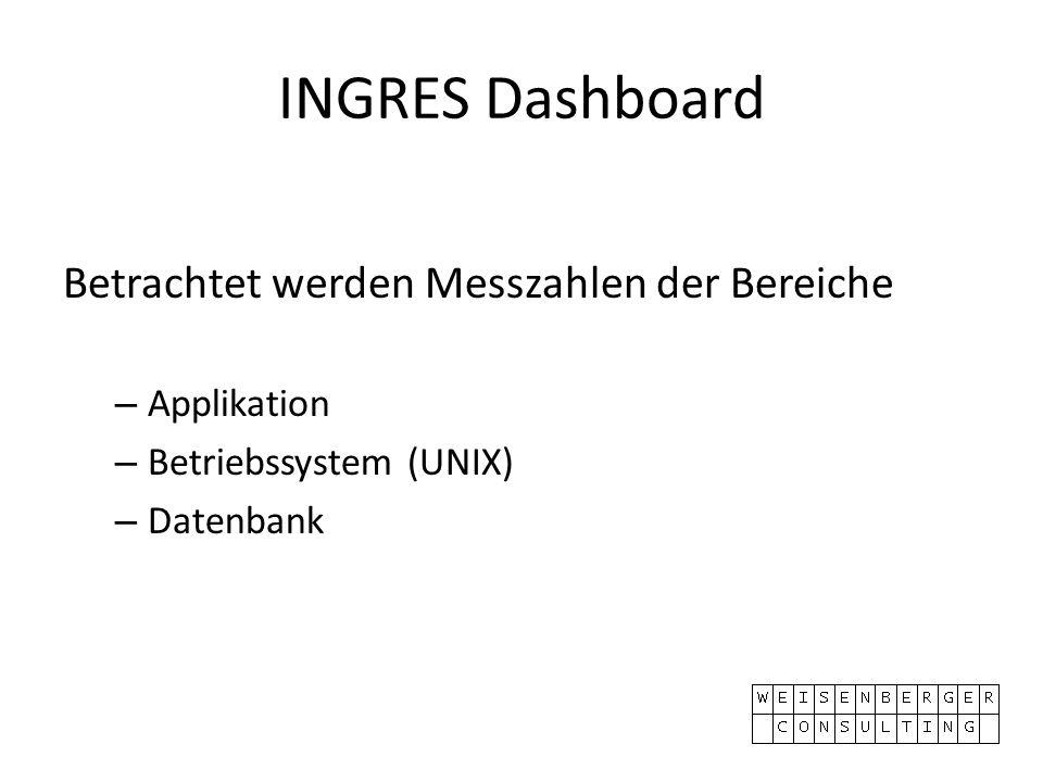 INGRES Dashboard Betrachtet werden Messzahlen der Bereiche – Applikation – Betriebssystem (UNIX) – Datenbank