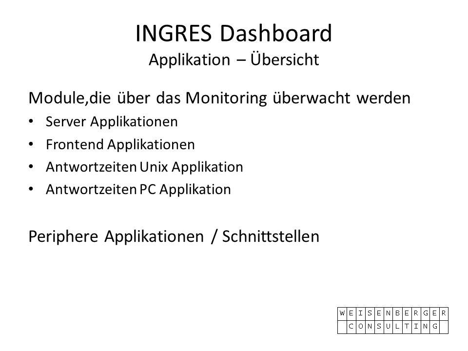 INGRES Dashboard Applikation – Übersicht Module,die über das Monitoring überwacht werden Server Applikationen Frontend Applikationen Antwortzeiten Unix Applikation Antwortzeiten PC Applikation Periphere Applikationen / Schnittstellen