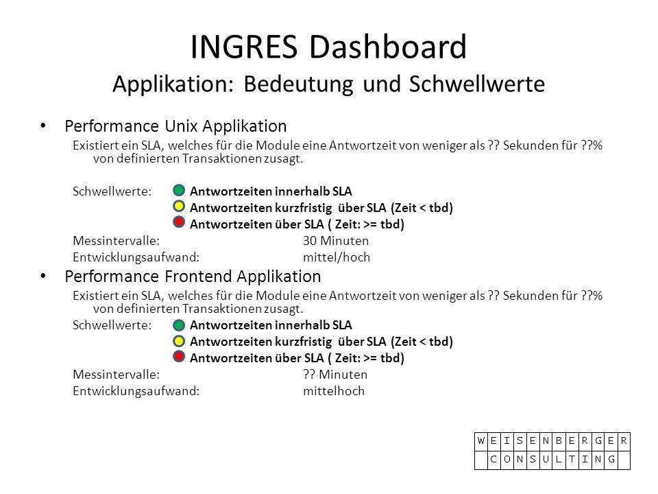 INGRES Dashboard Applikation: Bedeutung und Schwellwerte Performance Unix Applikation Existiert ein SLA, welches für die Module eine Antwortzeit von weniger als .