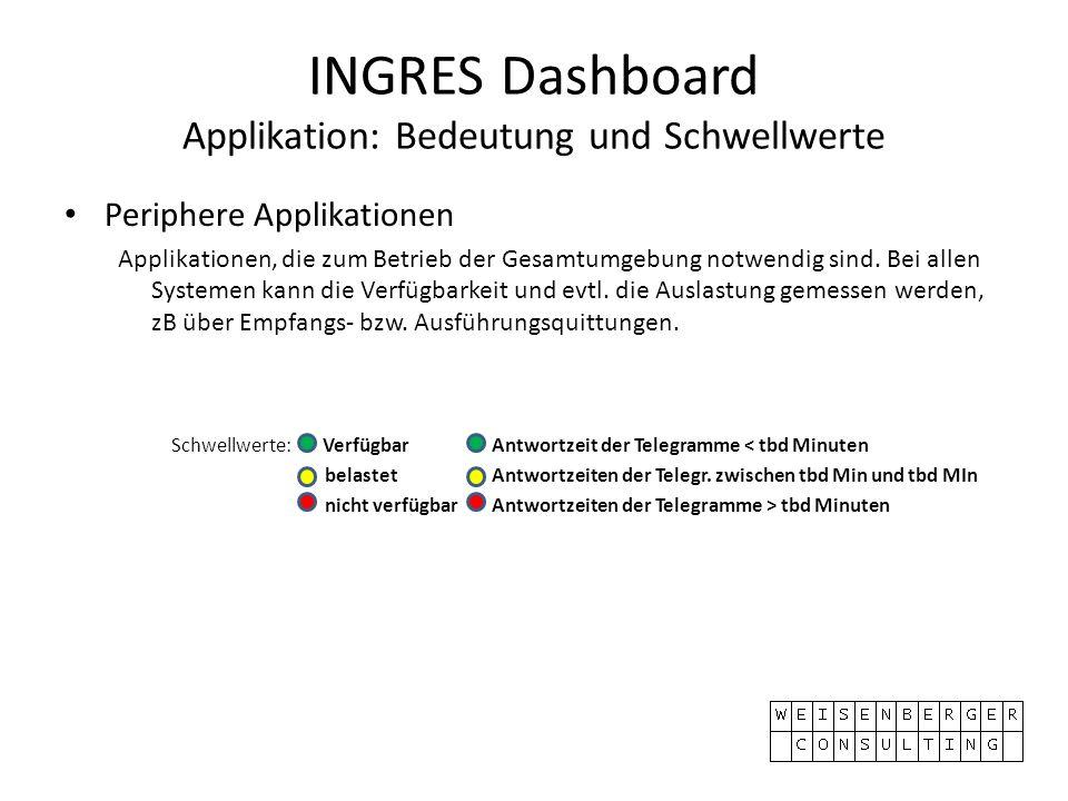 INGRES Dashboard Applikation: Bedeutung und Schwellwerte Periphere Applikationen Applikationen, die zum Betrieb der Gesamtumgebung notwendig sind. Bei