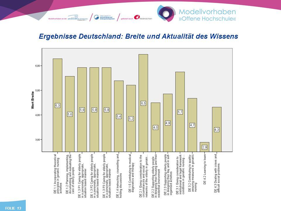 FOLIE 13 Ergebnisse Deutschland: Breite und Aktualität des Wissens