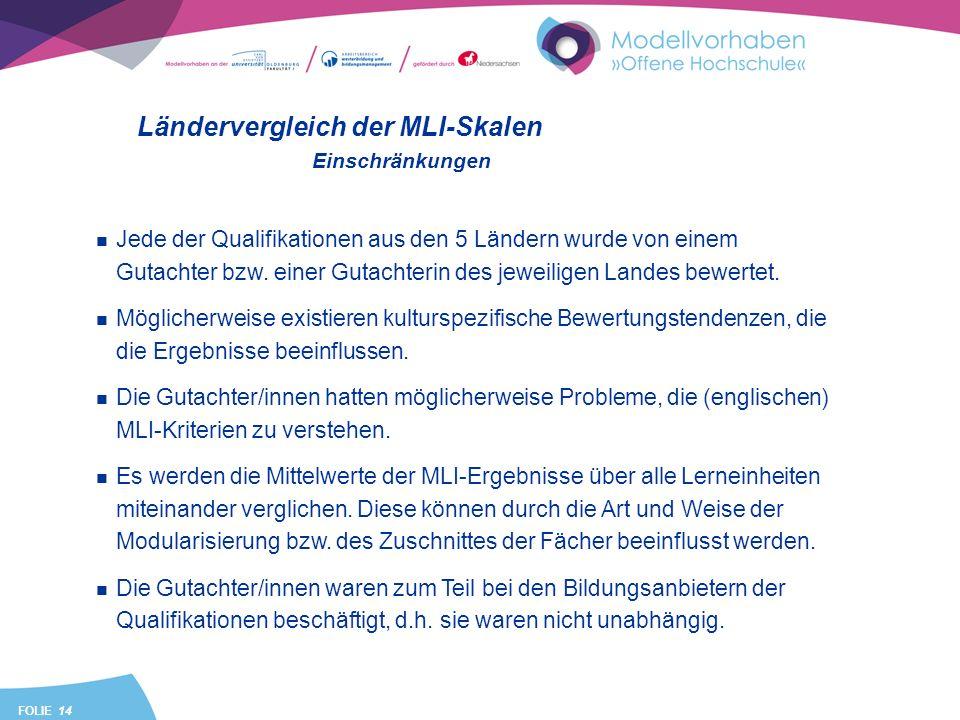 FOLIE 14 Ländervergleich der MLI-Skalen Jede der Qualifikationen aus den 5 Ländern wurde von einem Gutachter bzw. einer Gutachterin des jeweiligen Lan