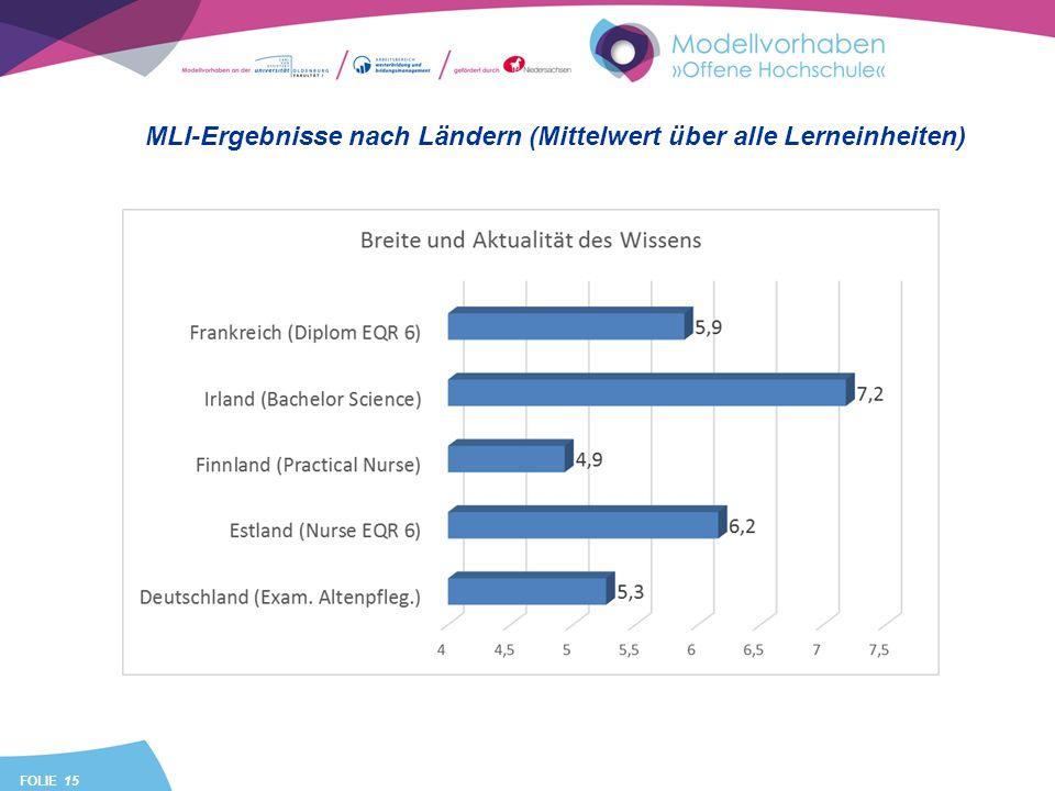 FOLIE 15 MLI-Ergebnisse nach Ländern (Mittelwert über alle Lerneinheiten)