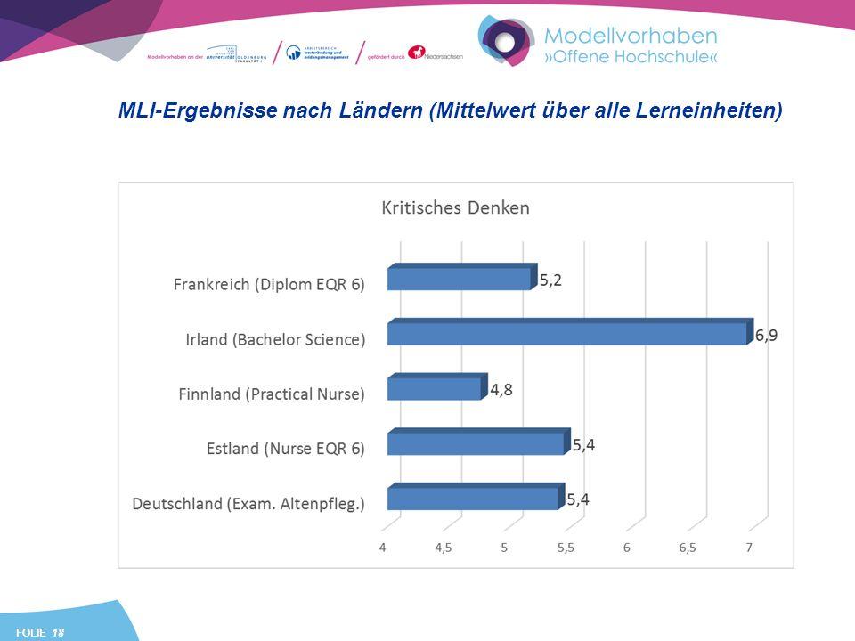 FOLIE 18 MLI-Ergebnisse nach Ländern (Mittelwert über alle Lerneinheiten)