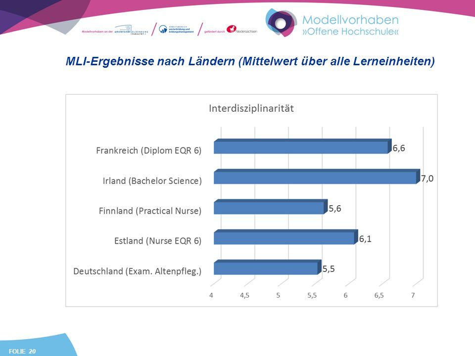 FOLIE 20 MLI-Ergebnisse nach Ländern (Mittelwert über alle Lerneinheiten)