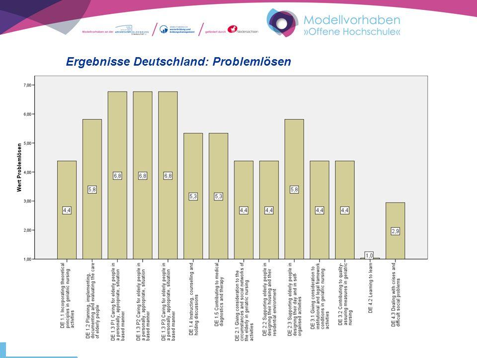 FOLIE 22 Ergebnisse Deutschland: Problemlösen