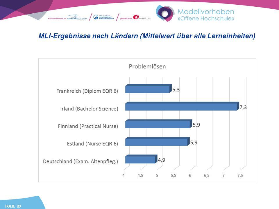 FOLIE 23 MLI-Ergebnisse nach Ländern (Mittelwert über alle Lerneinheiten)