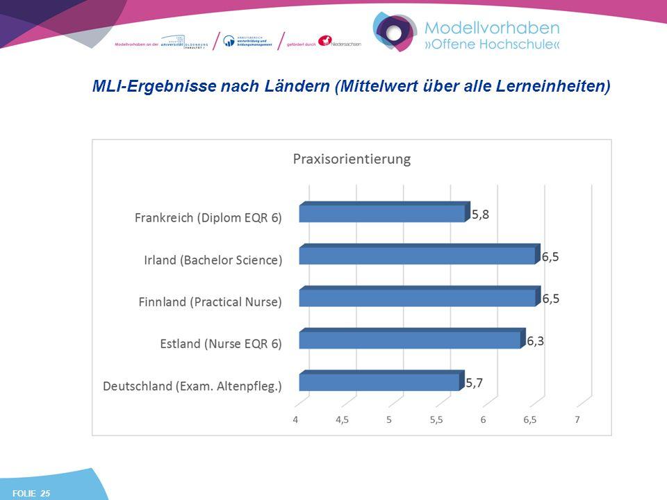 FOLIE 25 MLI-Ergebnisse nach Ländern (Mittelwert über alle Lerneinheiten)