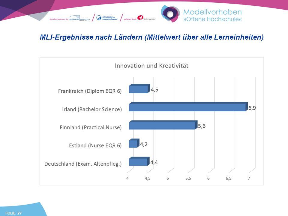 FOLIE 27 MLI-Ergebnisse nach Ländern (Mittelwert über alle Lerneinheiten)