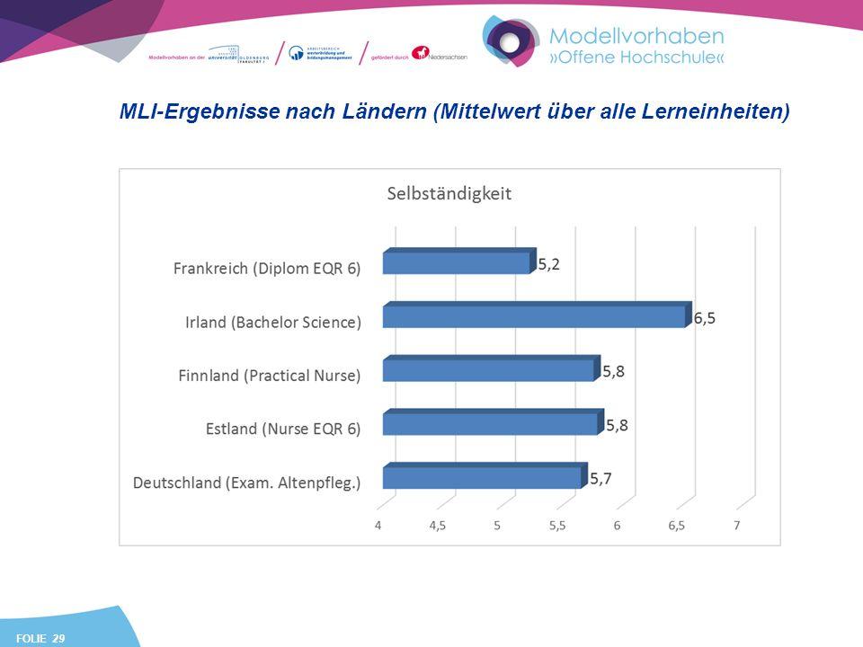 FOLIE 29 MLI-Ergebnisse nach Ländern (Mittelwert über alle Lerneinheiten)