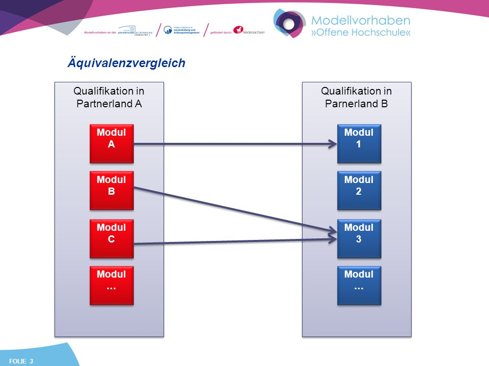 FOLIE 3 Äquivalenzvergleich Qualifikation in Partnerland A Modul A Modul B Modul C Modul … Qualifikation in Parnerland B Modul 1 Modul 2 Modul 3 Modul …